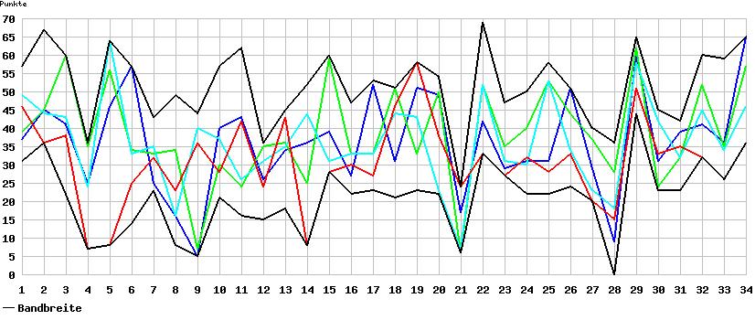Chart Punkte Spieltag