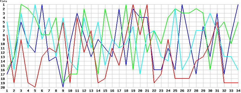 Chart Platzierungen Spieltag